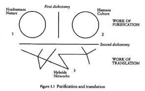 Latour. Diagrammatic politics?